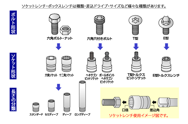 ソケットボックスレンチのイメージ